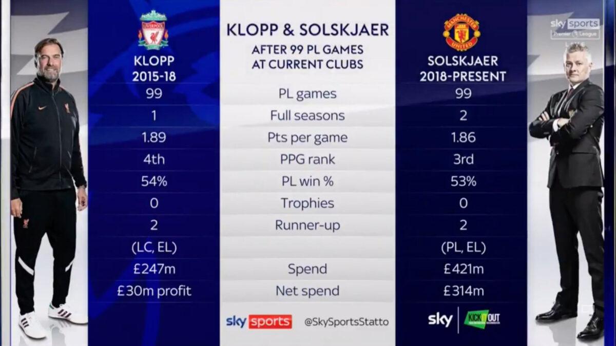 Sky Sports compare Jurgen Klopp with Ole Gunnar Solskjaer on MNF